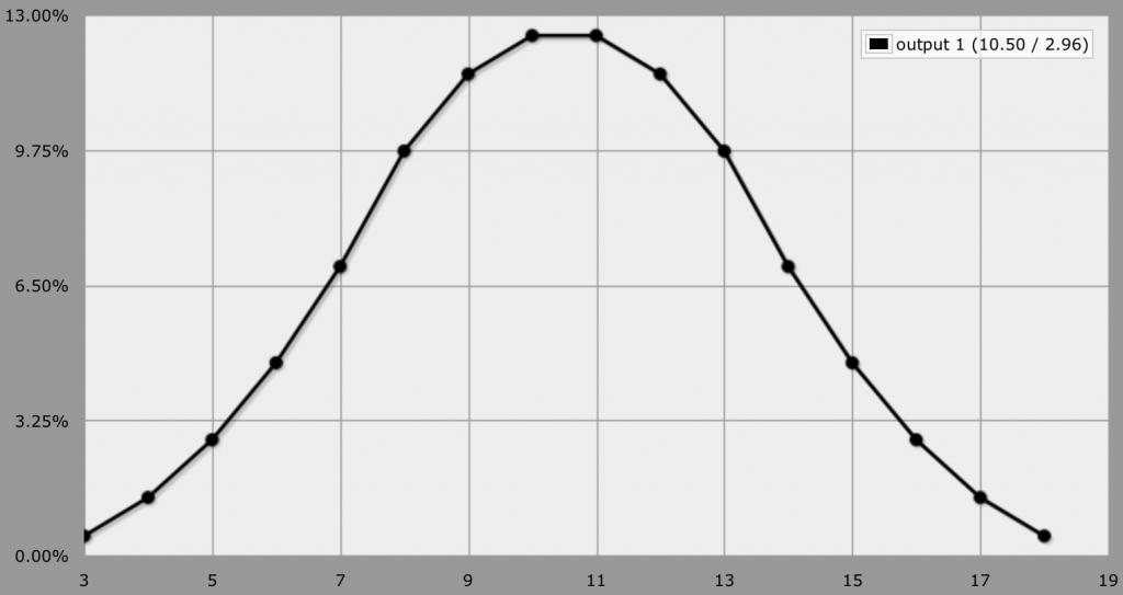 3d6-graph