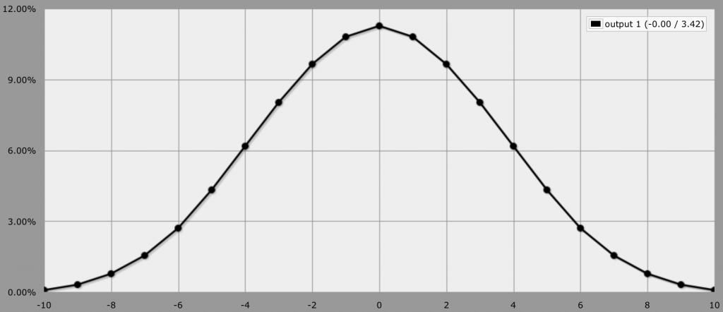 2d6-2d6 bell curve. From anydice.com.